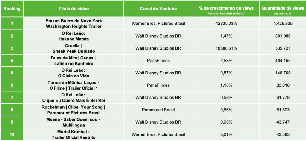 1.Distribuidoras de Filmes TOP10 QUANTIDADE DE VIEWS.22.03- Desbrava Data