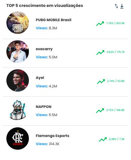 1.GAMES ESPORTS TOP 5 CRESCIMENTO VISUALIZACOES.- Desbrava Data