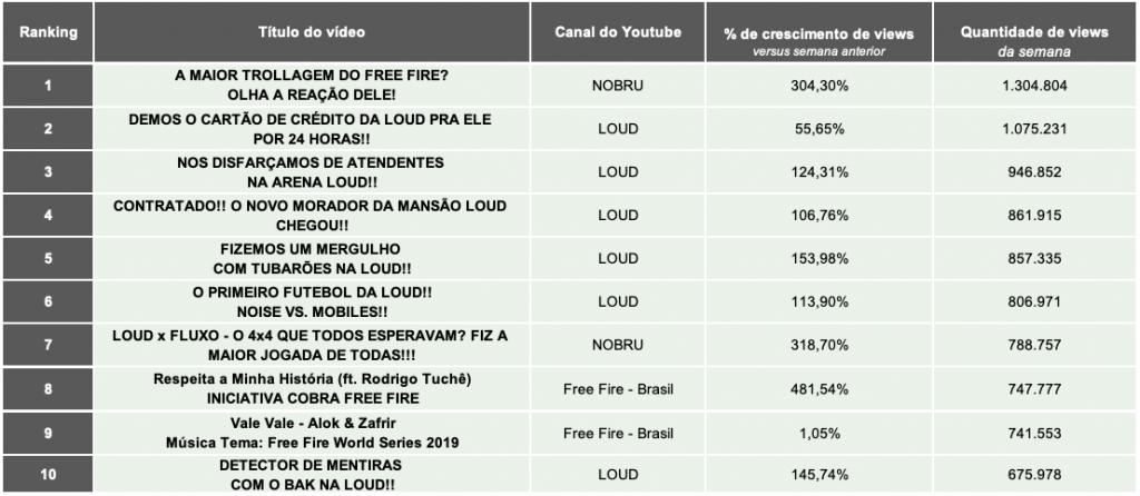 Top 10 vídeos, em total de visualizações
