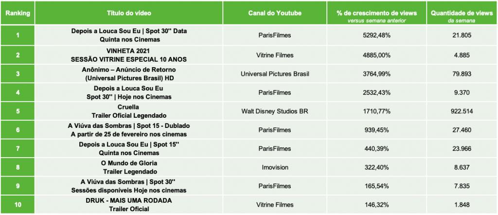Top 10 vídeos, em percentual de crescimento