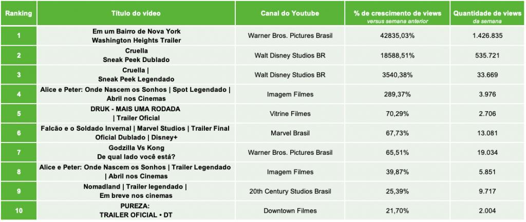 2.Distribuidoras de Filmes TOP10 PERCENTUAL DE VIEWS.22.03- Desbrava Data