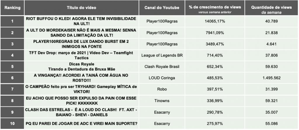 2.Games eSports TOP10 PERCENTUAL DE VIEWS.22.03- Desbrava Data