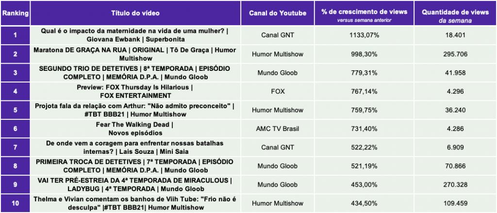 2.TV paga e Streaming TOP10 PERCENTUAL DE VIEWS.22.03- Desbrava Data