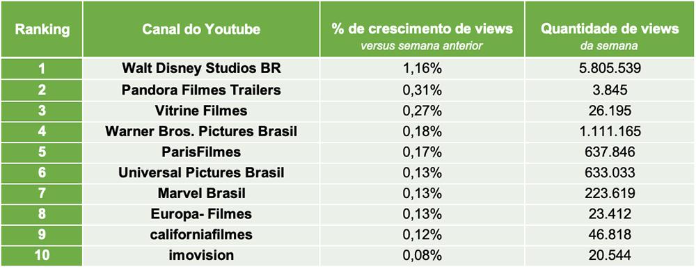 3.Distribuidoras de Filmes TOP10 CANAIS VIEWS- Desbrava Data