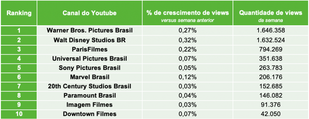 3.Distribuidoras de Filmes TOP10 CANAIS VIEWS.22.03- Desbrava Data