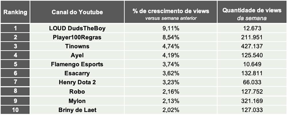 3.Games eSports TOP10 CANAIS VIEWS- Desbrava Data