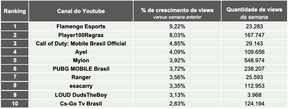 Tracking Semanal do Youtube. Mercado de Games & eSports - 15 a 21/02/21