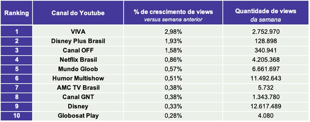 3.TV paga e Streaming TOP10 CANAIS VIEWS- Desbrava Data