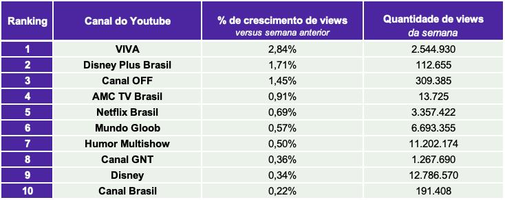 3.TV paga e Streaming TOP10 CANAIS VIEWS.- Desbrava Data