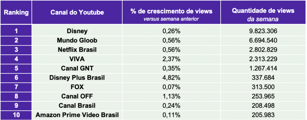3.TV paga e Streaming TOP10 CANAIS VIEWS.22.03- Desbrava Data