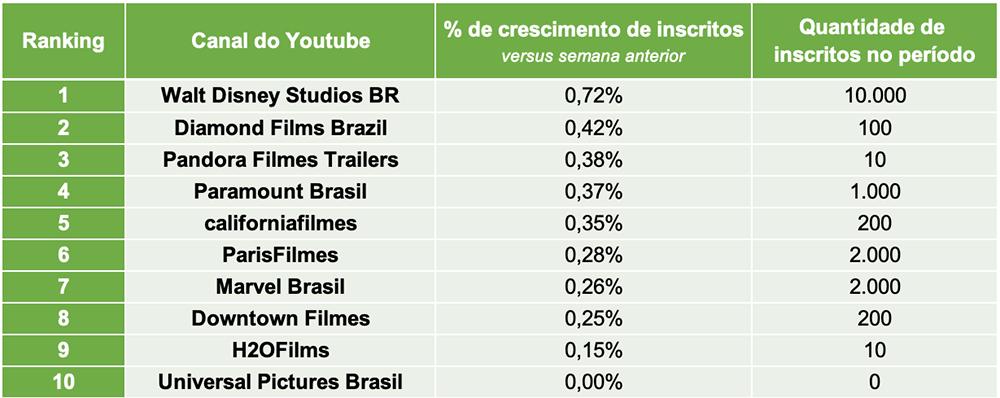 4.Distribuidoras de Filmes TOP10 CANAIS INSCRITOS- Desbrava Data