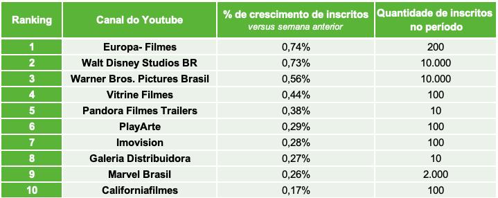 4.Distribuidoras de Filmes TOP10 CANAIS INSCRITOS.- Desbrava Data
