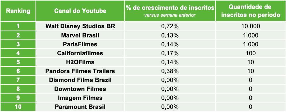 4.Distribuidoras de Filmes TOP10 CANAIS INSCRITOS.22.03- Desbrava Data