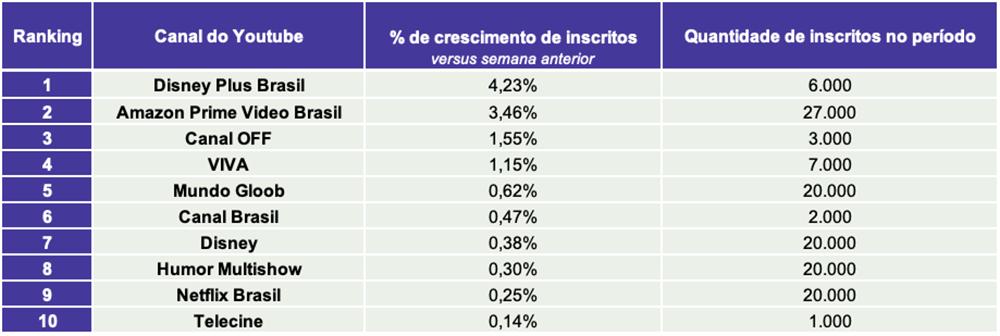 4.TV paga e Streaming TOP10 CANAIS INSCRITOS- Desbrava Data