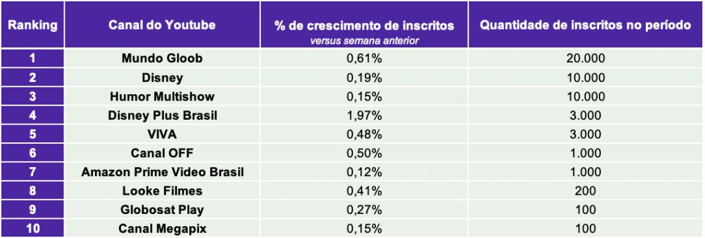 4.TV paga e Streaming TOP10 CANAIS INSCRITOS.22.03- Desbrava Data
