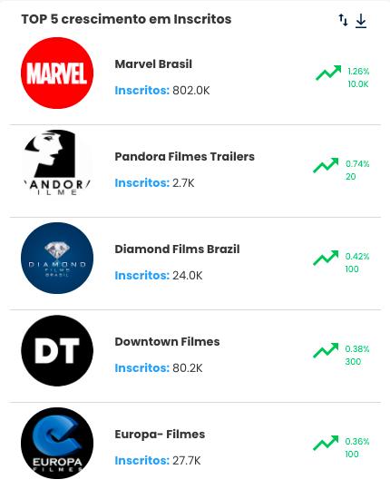 Distribuidoras de Filmes - TOP 5 CANAIS EM INSCRITOS