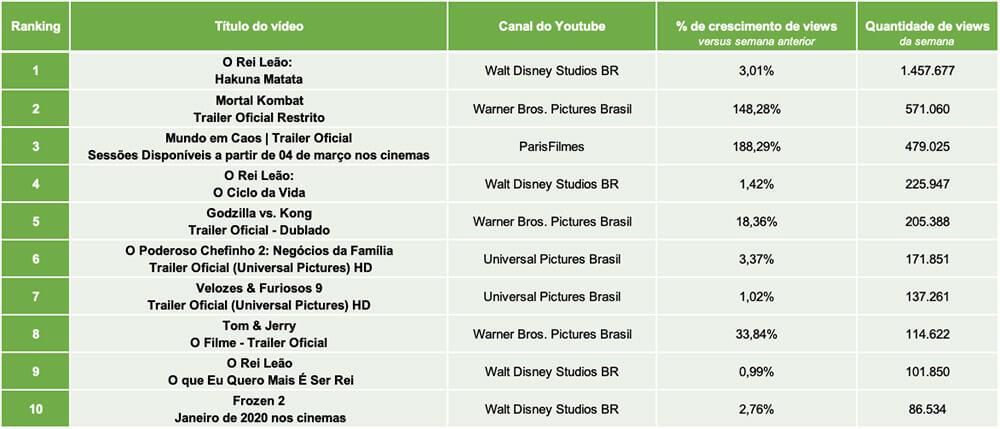 Tracking Semanal do Youtube. Mercado de Distribuidoras de Filmes - 15 a 21/02/21