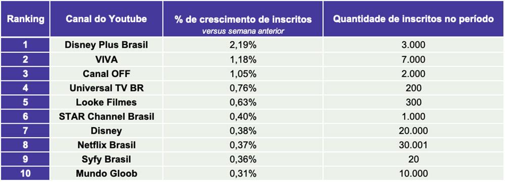 Tracking Semanal do Youtube. Mercado de TV Paga & Streaming - 15 a 21/02/21