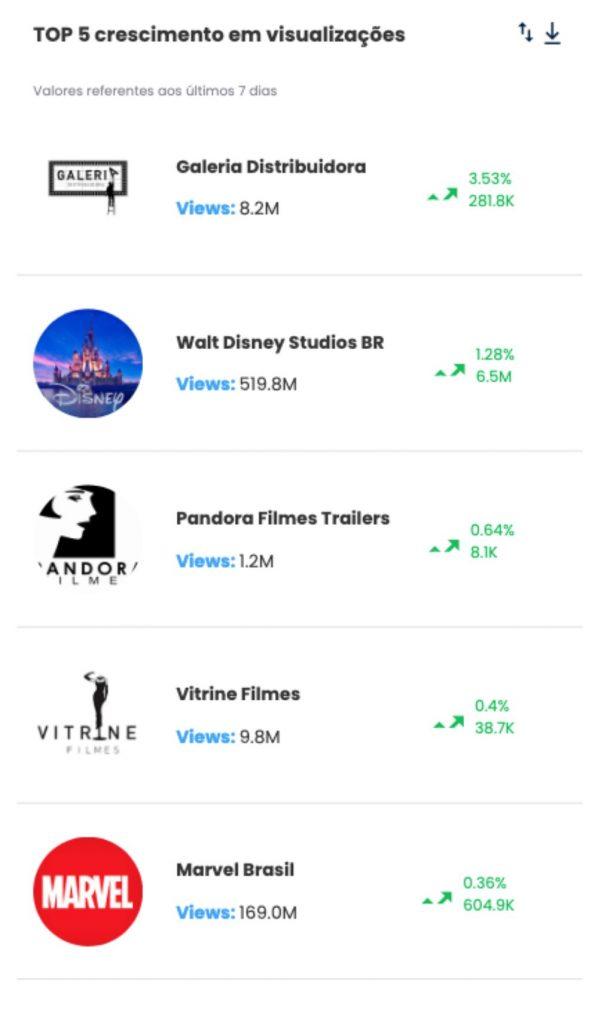 2. Distribudoras de Filmes. desbrave instagram TOP 5 crescimento em visualizacoes- Desbrava Data