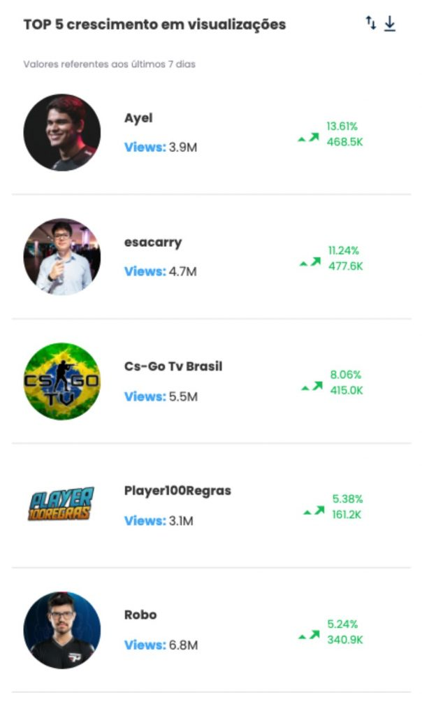 2. Games e eSports. desbrave instagram TOP 5 crescimento em visualizacoes- Desbrava Data