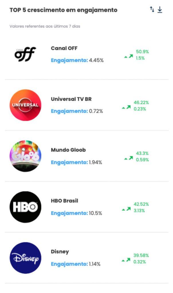 3. TV Paga e Streaming. desbrave instagram TOP 5 crescimento em engajamento- Desbrava Data